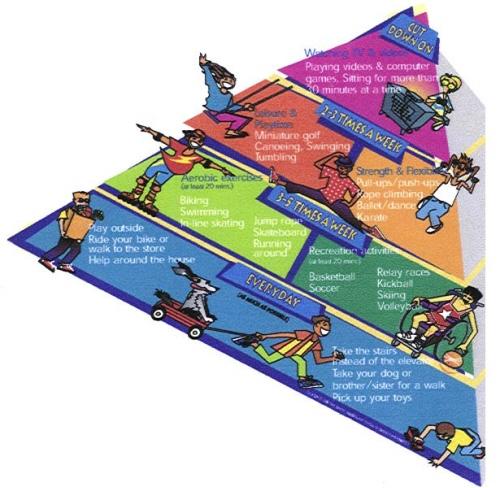 The Kid's Activity Pyramid