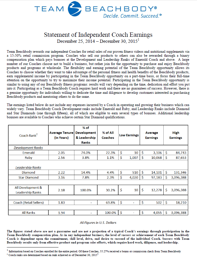Statement of Independent Team Beachbody Coach Earnings