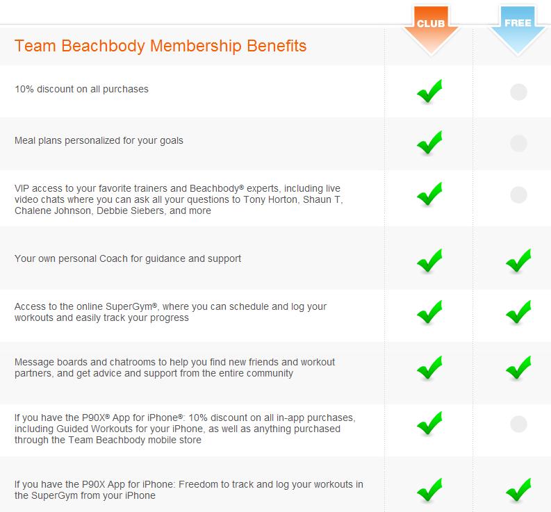 Team Beachbody Membership Beneifts
